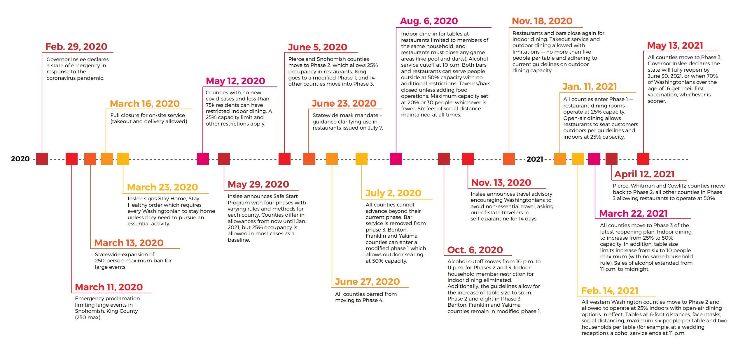 WA covid closure timeline